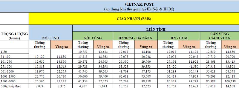 bảng giá dịch vụ giao hàng vnpost