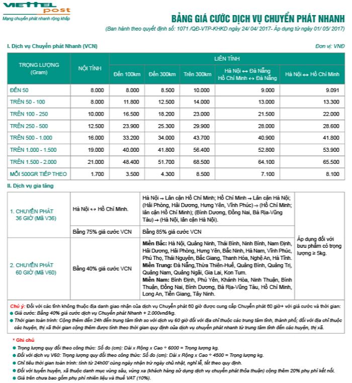 chi phí dịch vụ giao hàng nhanh tại viettel post