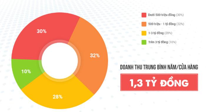 biểu đồ doanh thu bán quần áo online